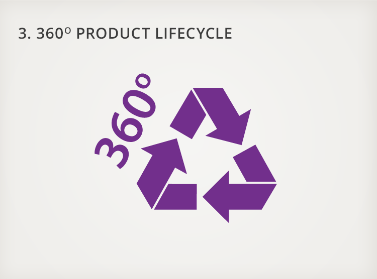3. 360 Degree Product Lifecycle